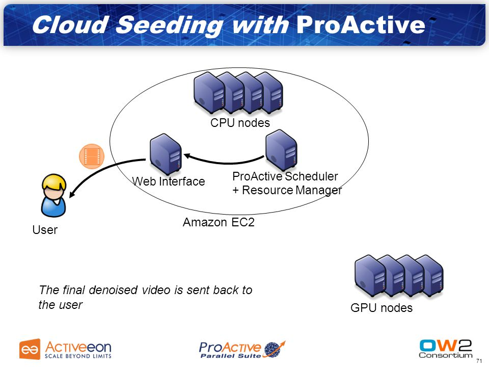 70 Amazon EC2 GPU nodes CPU nodes ProActive Scheduler + Resource Manager Web Interface User CPU nodes merge the denoised video parts Cloud Seeding with ProActive