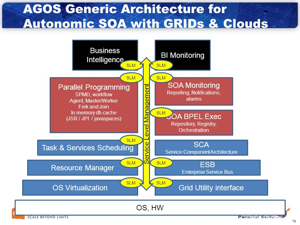 75 AGOS: Grid Architecture for SOA  AGOS Solutions Building a Platform for Agile SOA with Grid In Open Source with Professional Support