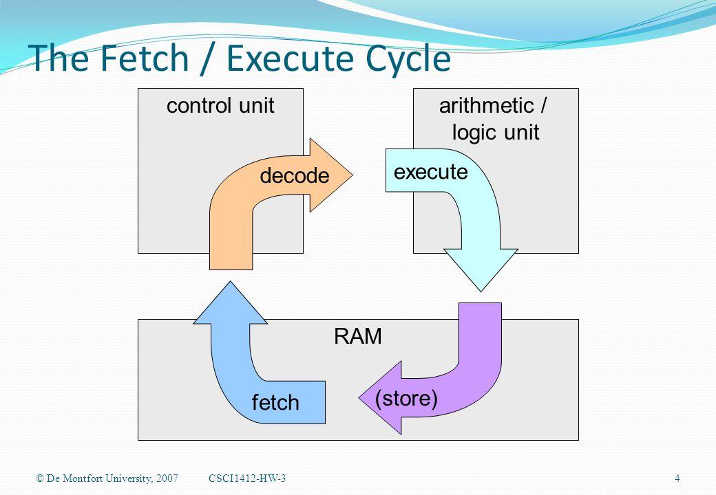 The Fetch / Execute Cycle © De Montfort University, 2007CSCI1412-HW-34 control unit RAM arithmetic / logic unit decode execute fetch (store)
