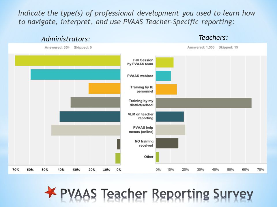Indicate the type(s) of professional development you used to learn how to navigate, interpret, and use PVAAS Teacher-Specific reporting: Teachers: Administrators: 70% 60% 50% 40% 30% 20% 10% 0%