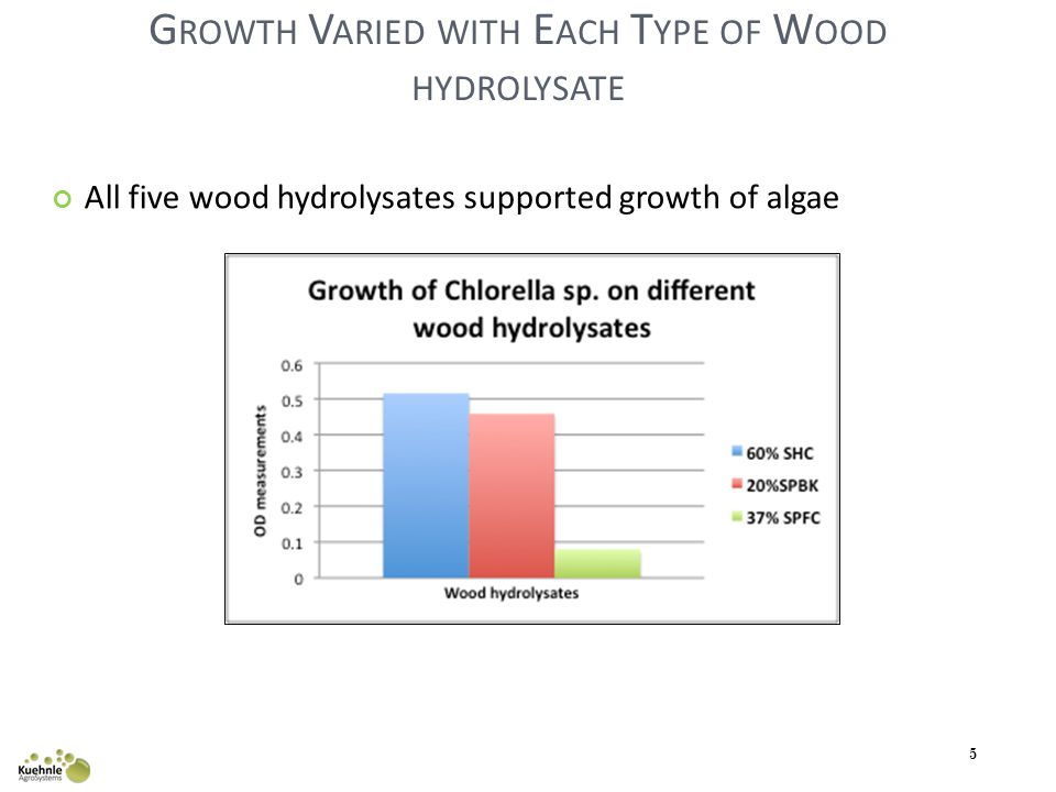G ROWTH V ARIED WITH E ACH T YPE OF W OOD HYDROLYSATE All five wood hydrolysates supported growth of algae 5