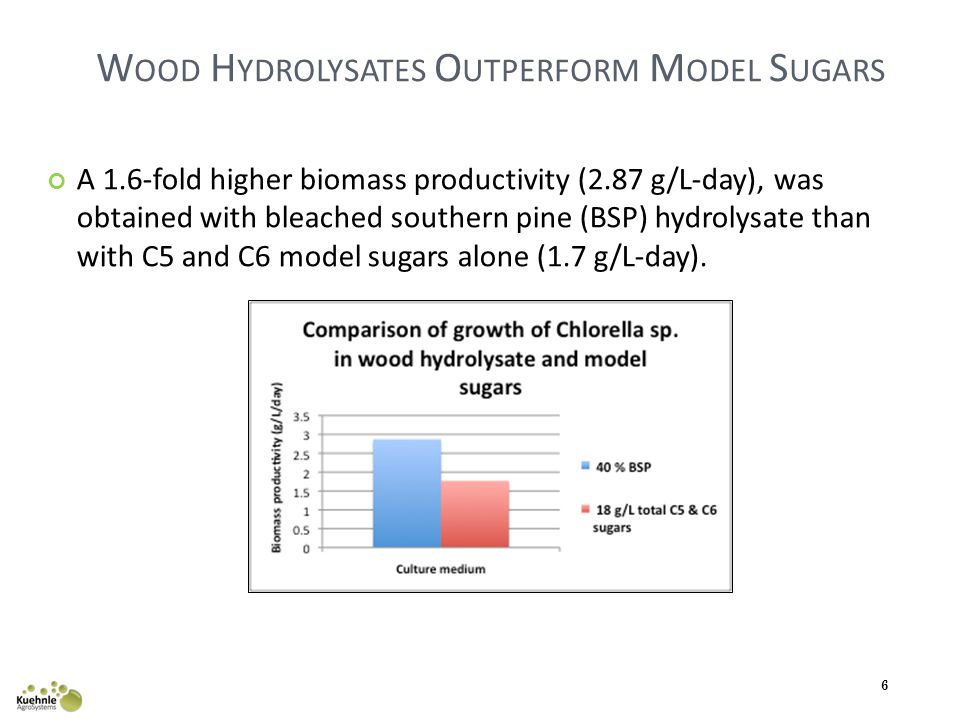 W OOD H YDROLYSATES O UTPERFORM M ODEL S UGARS A 1.6-fold higher biomass productivity (2.87 g/L-day), was obtained with bleached southern pine (BSP) hydrolysate than with C5 and C6 model sugars alone (1.7 g/L-day).