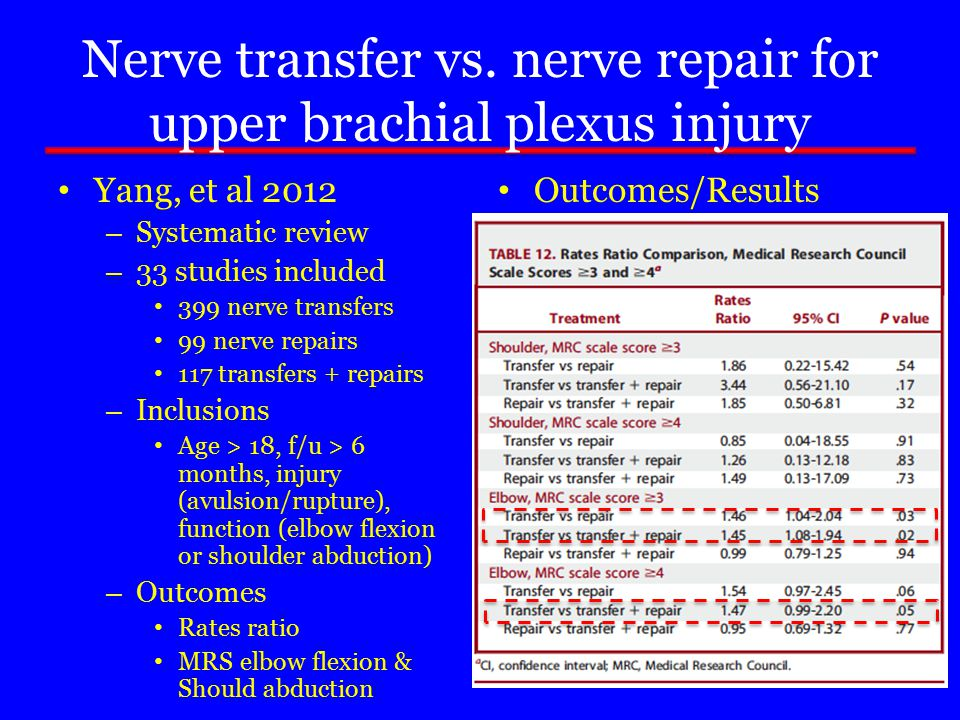 Nerve transfer vs. nerve repair for upper brachial plexus injury Yang, et al 2012 – Systematic review – 33 studies included 399 nerve transfers 99 ner