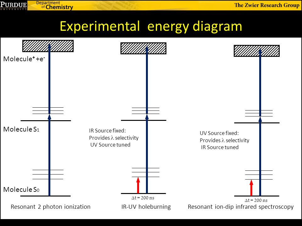 Experimental energy diagram Resonant ion-dip infrared spectroscopyIR-UV holeburningResonant 2 photon ionization Molecule S 0 Molecule S 1 Molecule + +e - UV Source fixed: Provides selectivity IR Source tuned IR Source fixed: Provides selectivity UV Source tuned Δ t = 200 ns