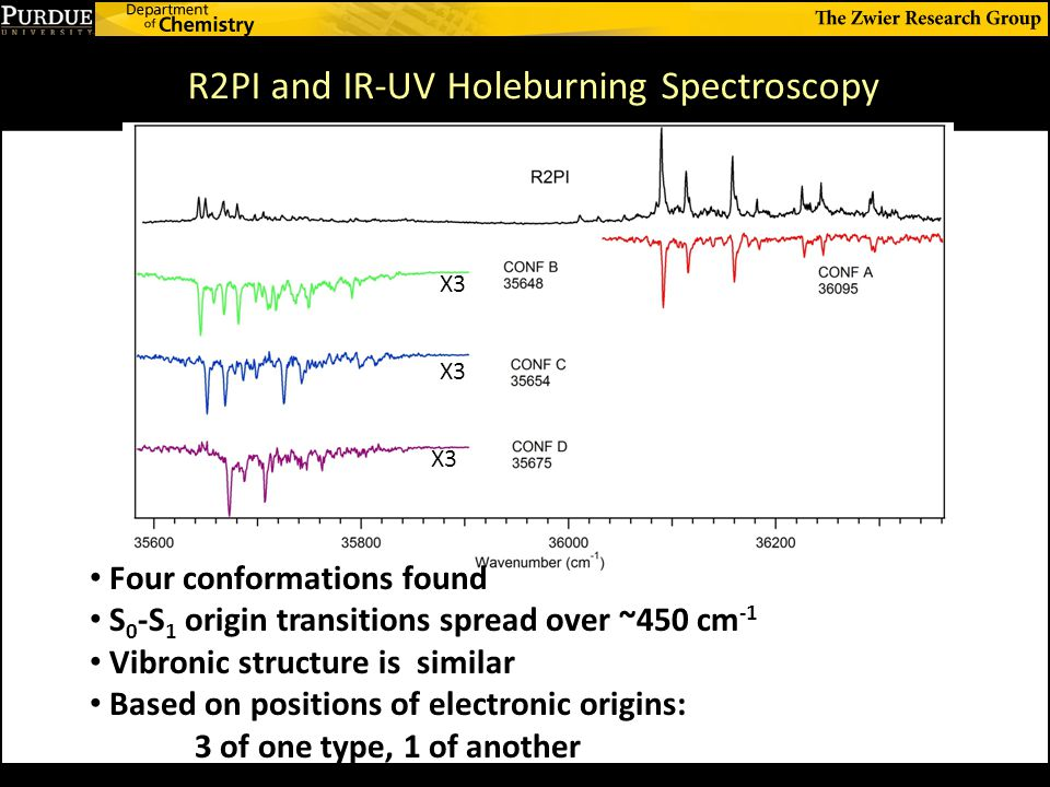 Four conformations found S 0 -S 1 origin transitions spread over ~450 cm -1 Vibronic structure is similar Based on positions of electronic origins: 3 of one type, 1 of another R2PI and IR-UV Holeburning Spectroscopy X3