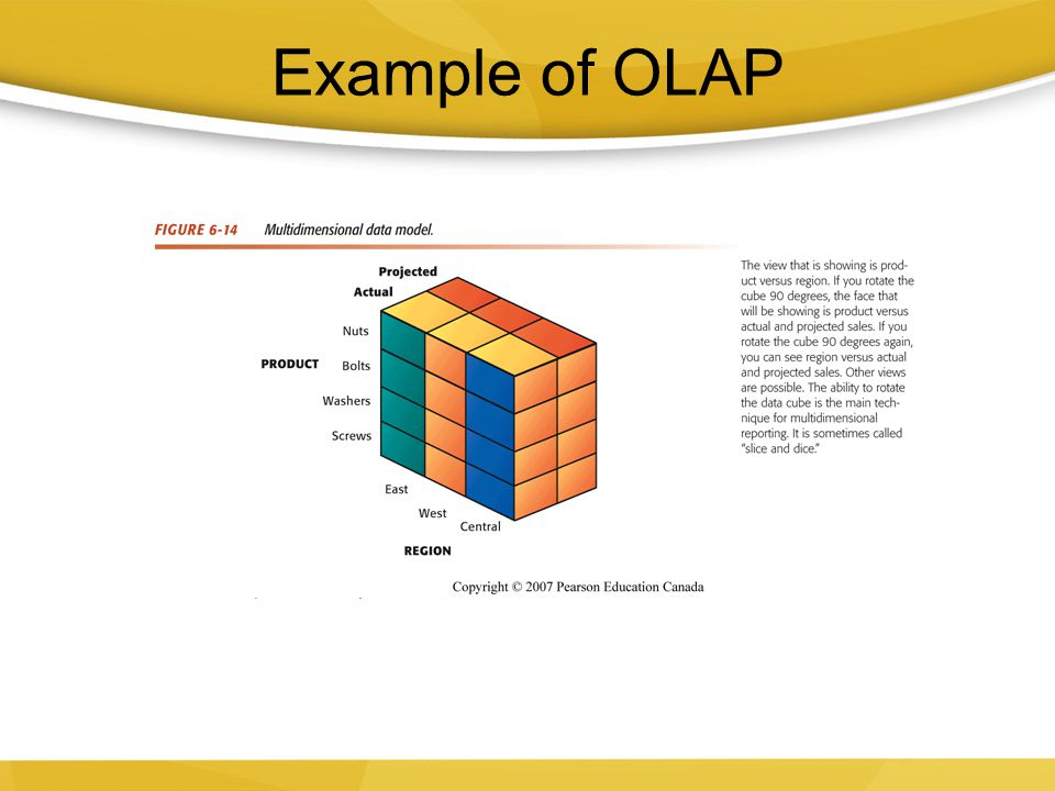 15 Example of OLAP