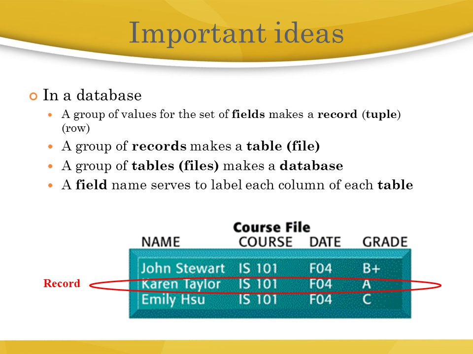 In a database A group of values for the set of fields makes a record ( tuple ) (row)  A group of records makes a table (file)  A group of tables (fi