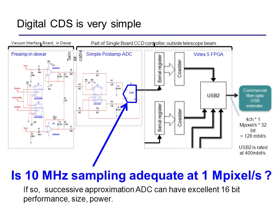 Digital CDS is very simple Is 10 MHz sampling adequate at 1 Mpixel/s .