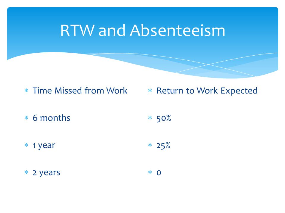 RTW and Absenteeism  Time Missed from Work  6 months  1 year  2 years  Return to Work Expected  50%  25%  0