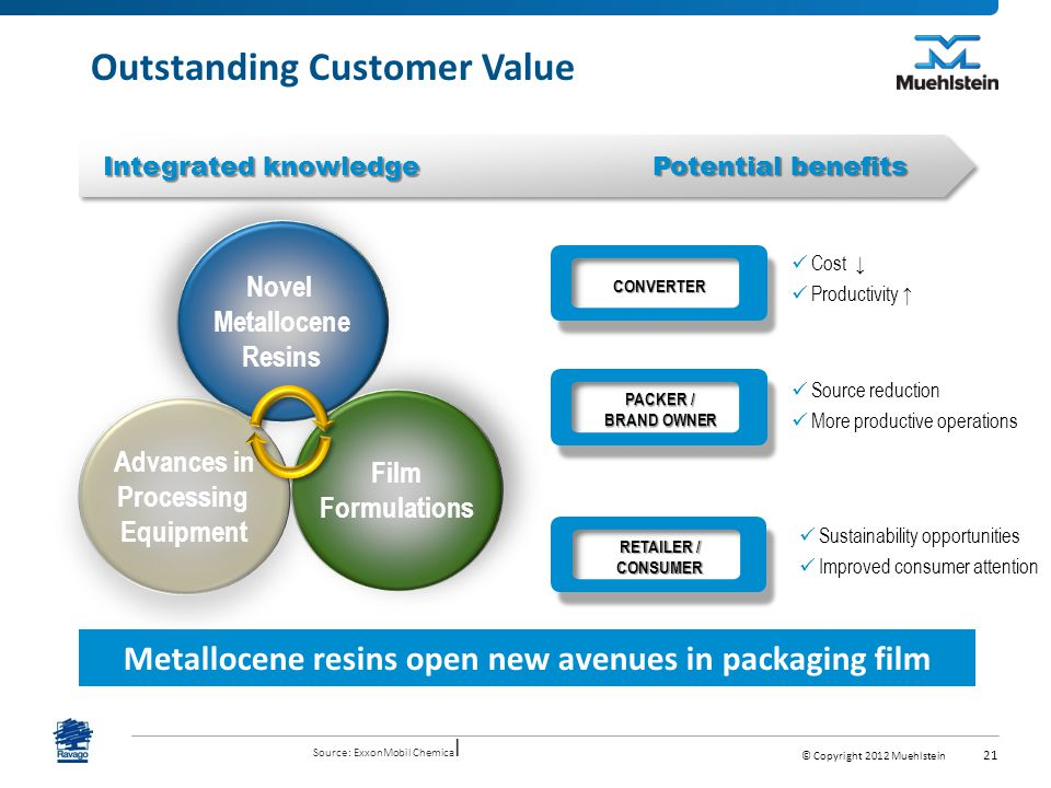 © Copyright 2012 Muehlstein 21 Outstanding Customer Value Metallocene resins open new avenues in packaging film Integrated knowledge Potential benefits CONVERTER Cost ↓ Productivity ↑ PACKER / BRAND OWNER Source reduction More productive operations RETAILER / CONSUMER Sustainability opportunities Improved consumer attention Film Formulations Novel Metallocene Resins Advances in Processing Equipment Source: ExxonMobil Chemica l