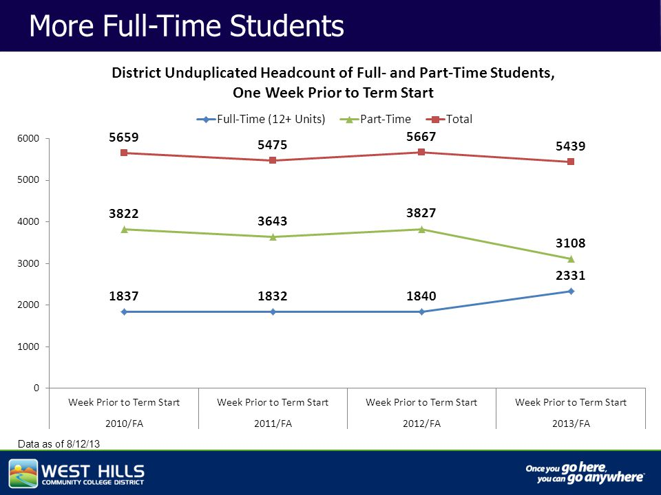 Capital Investments More Full-Time Students Data as of 8/12/13