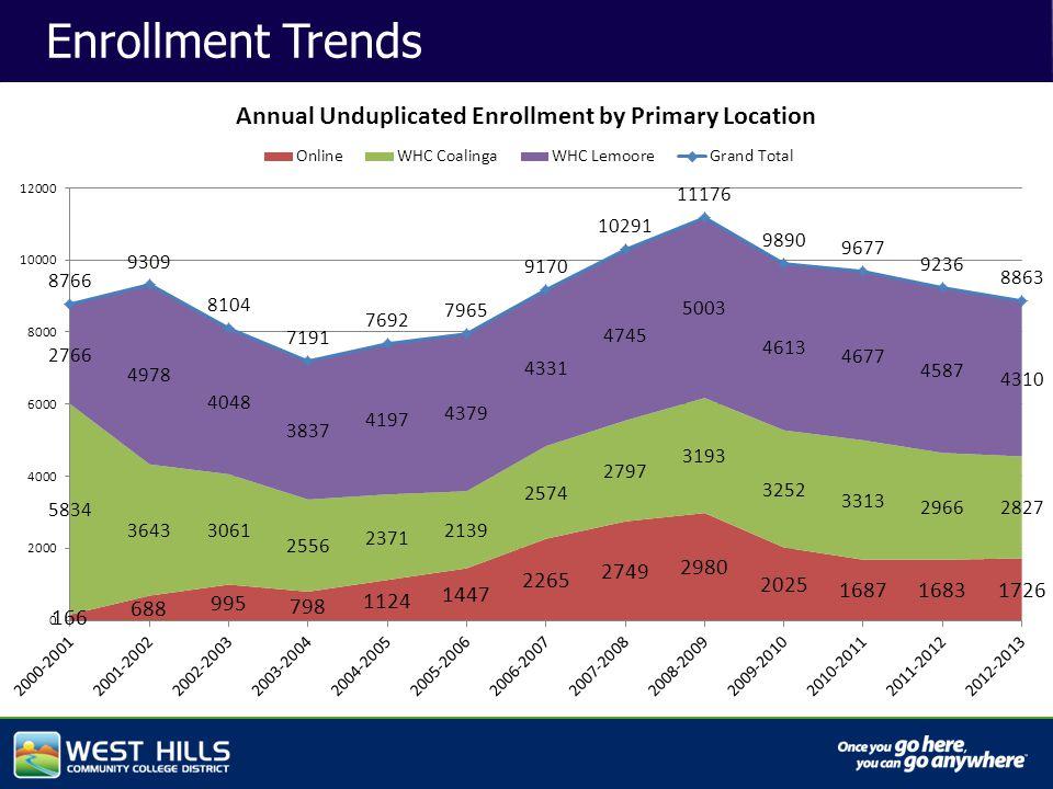 Capital Investments Enrollment Trends