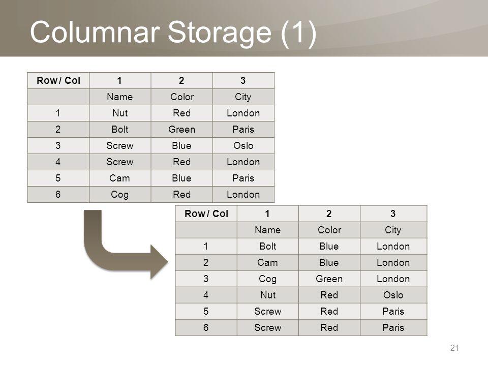 Columnar Storage (1) Row / Col123 NameColorCity 1NutRedLondon 2BoltGreenParis 3ScrewBlueOslo 4ScrewRedLondon 5CamBlueParis 6CogRedLondon Row / Col123