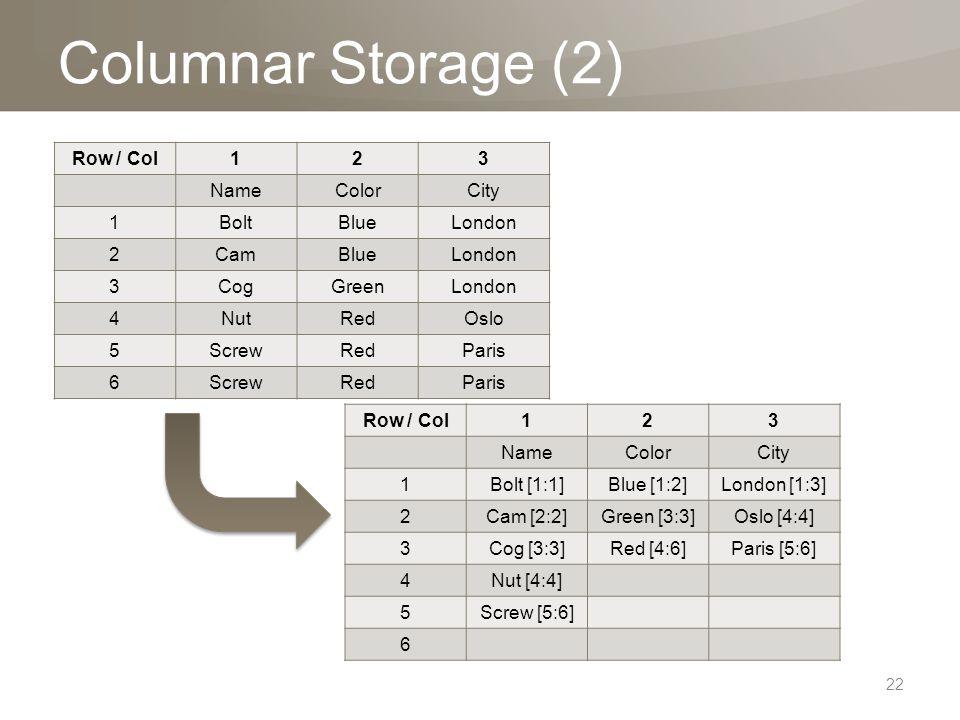 Columnar Storage (2) Row / Col123 NameColorCity 1Bolt [1:1]Blue [1:2]London [1:3] 2Cam [2:2]Green [3:3]Oslo [4:4] 3Cog [3:3]Red [4:6]Paris [5:6] 4Nut