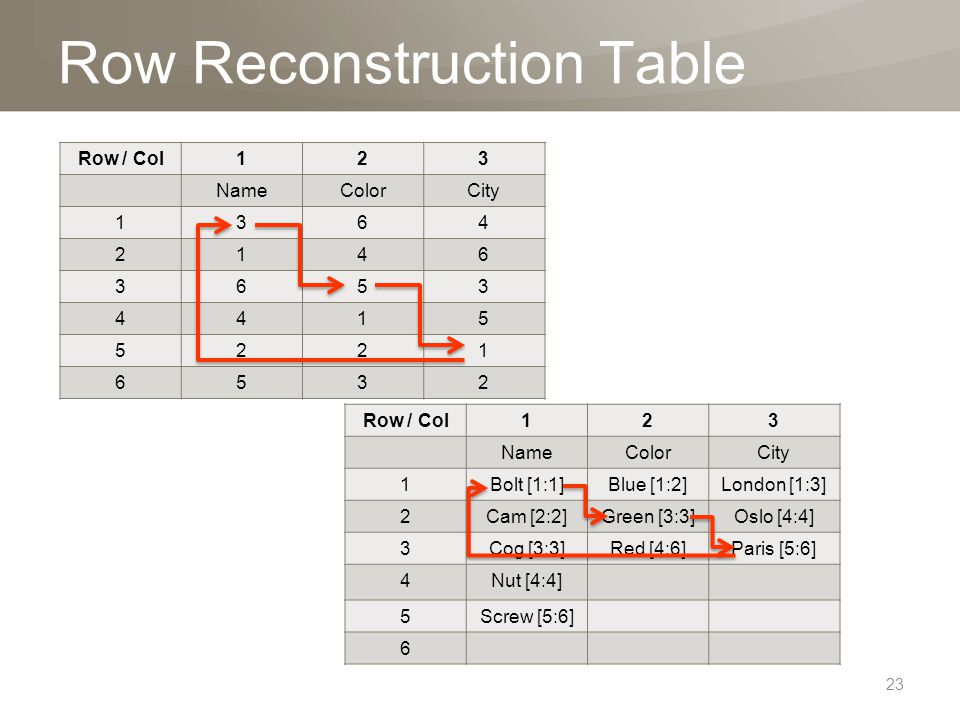 Row Reconstruction Table Row / Col123 NameColorCity 1Bolt [1:1]Blue [1:2]London [1:3] 2Cam [2:2]Green [3:3]Oslo [4:4] 3Cog [3:3]Red [4:6]Paris [5:6] 4Nut [4:4] 5Screw [5:6] 6 Row / Col123 NameColorCity 1364 2146 3653 4415 5221 6532 23