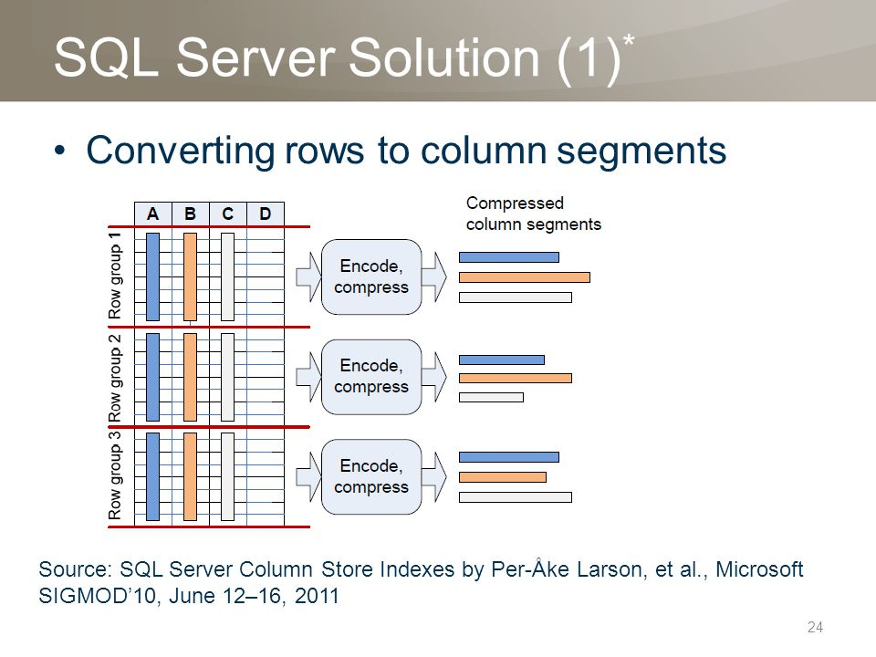 SQL Server Solution (1) * Converting rows to column segments 24 Source: SQL Server Column Store Indexes by Per-Åke Larson, et al., Microsoft SIGMOD'10, June 12–16, 2011