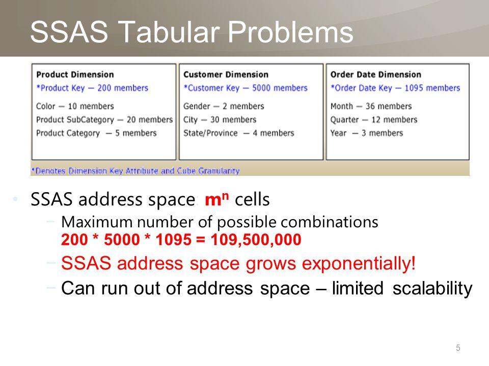 SSAS Tabular Problems 5