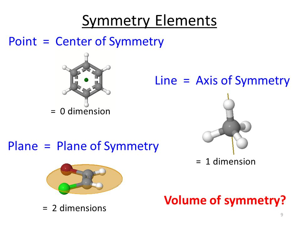 Symmetry elements – Axis – Mirror plane – Center of inversion Symmetry Operations – Identity (E) – Proper Rotation (C n ) – Reflection (  ) – Inversion (i) – Improper Rotation (S n ) Elements and Operations 10