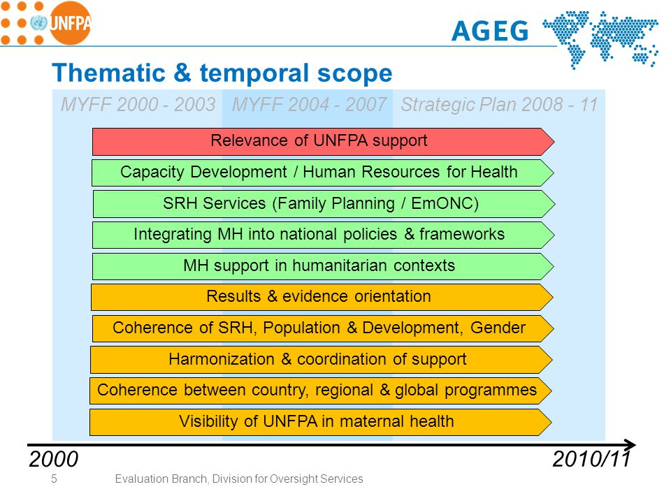 Thematic & temporal scope MYFF 2000 - 2003MYFF 2004 - 2007Strategic Plan 2008 - 11 2000 2010/11 Capacity Development / Human Resources for Health SRH Services (Family Planning / EmONC) Results & evidence orientation Harmonization & coordination of support Coherence of SRH, Population & Development, Gender Relevance of UNFPA support Integrating MH into national policies & frameworks Coherence between country, regional & global programmes Visibility of UNFPA in maternal health MH support in humanitarian contexts 5Evaluation Branch, Division for Oversight Services