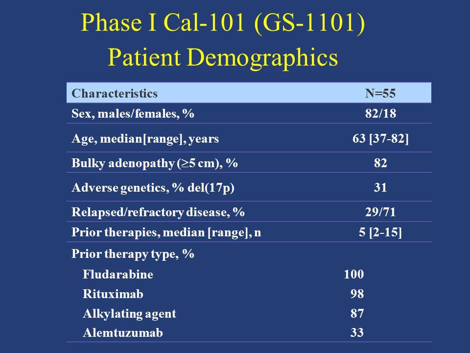 CharacteristicsN=55 Sex, males/females, %82/18 Age, median[range], years63 [37-82] Bulky adenopathy (  5 cm), % 82 Adverse genetics, % del(17p)31 Rel