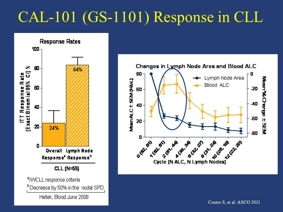 CAL-101 (GS-1101) Response in CLL Coutre S, et al: ASCO 2011