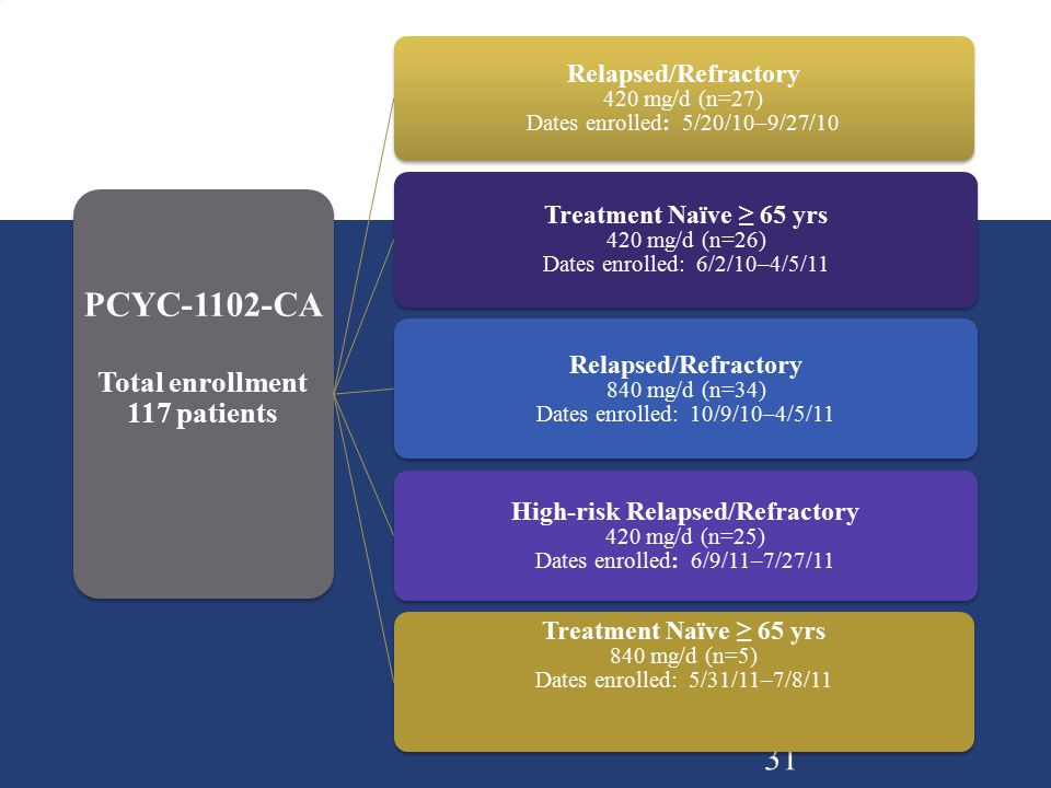 31 PCYC-1102-CA Total enrollment 117 patients Relapsed/Refractory 420 mg/d (n=27) Dates enrolled: 5/20/10–9/27/10 Treatment Naïve ≥ 65 yrs 420 mg/d (n