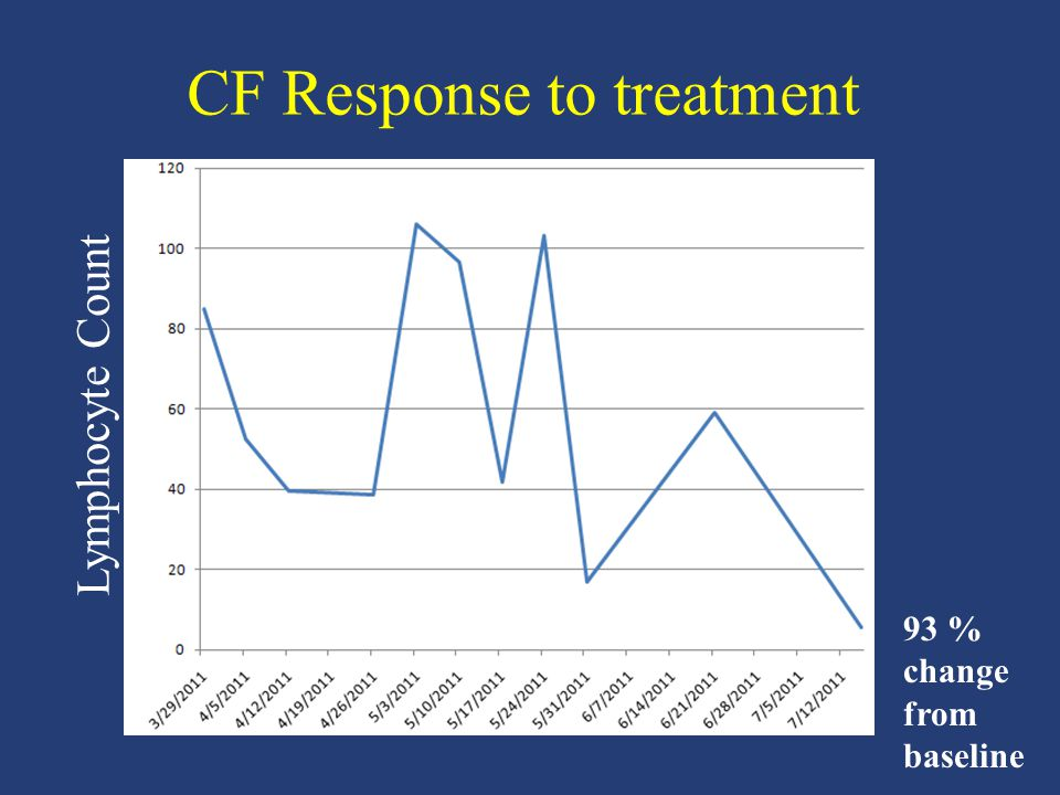 CF Response to treatment Lymphocyte Count 93 % change from baseline