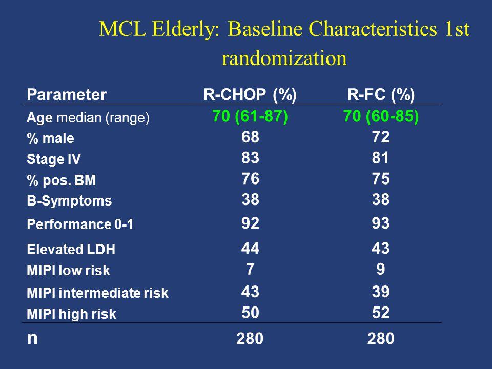 MCL Elderly: Baseline Characteristics 1st randomization ParameterR-CHOP (%)R-FC (%) Age median (range) 70 (61-87)70 (60-85) % male 6872 Stage IV 8381