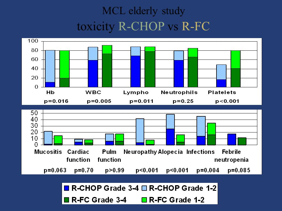 MCL elderly study toxicity R-CHOP vs R-FC