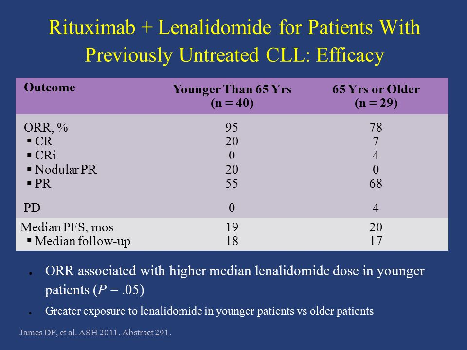 Rituximab + Lenalidomide for Patients With Previously Untreated CLL: Efficacy ● ORR associated with higher median lenalidomide dose in younger patient