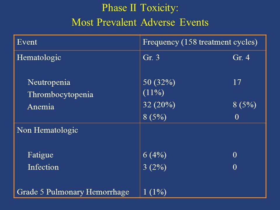 EventFrequency (158 treatment cycles) Hematologic Neutropenia Thrombocytopenia Anemia Gr. 3 Gr. 4 50 (32%) 17 (11%) 32 (20%) 8 (5%) 8 (5%) 0 Non Hemat