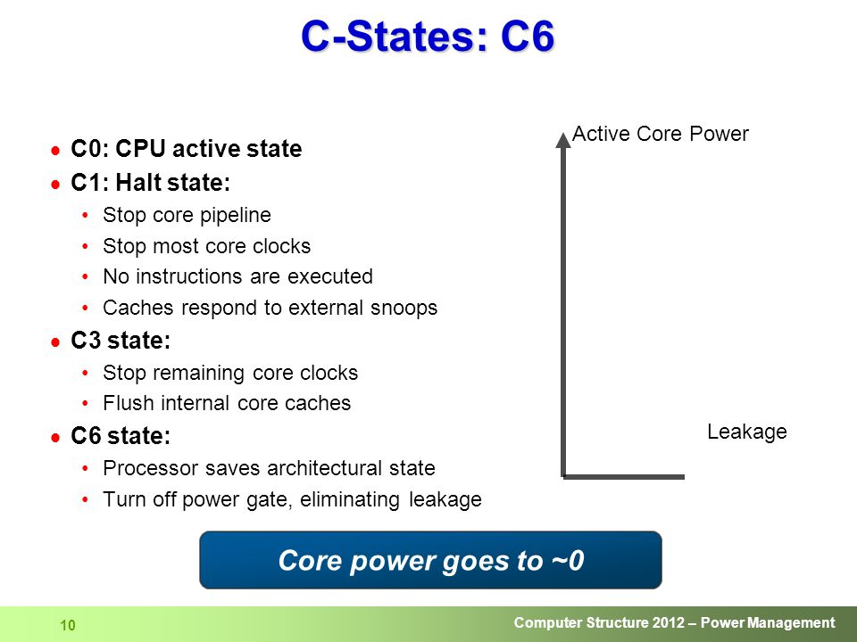 Computer Structure 2012 – Power Management 10 C-States: C6  C0: CPU active state  C1: Halt state: Stop core pipeline Stop most core clocks No instructions are executed Caches respond to external snoops  C3 state: Stop remaining core clocks Flush internal core caches  C6 state: Processor saves architectural state Turn off power gate, eliminating leakage Leakage Core power goes to ~0 Active Core Power