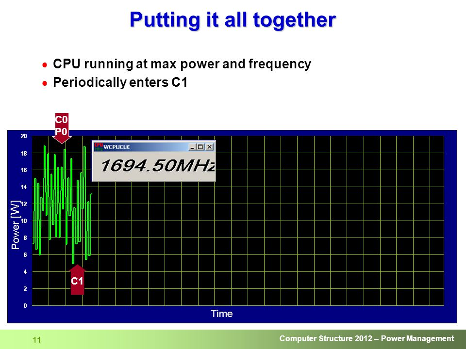 Computer Structure 2012 – Power Management 11 Putting it all together  CPU running at max power and frequency  Periodically enters C1 Power [W] C1 C