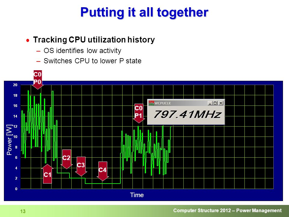 Computer Structure 2012 – Power Management 13 Putting it all together  Tracking CPU utilization history –OS identifies low activity –Switches CPU to lower P state Time Power [W] C2 C3 C4 C0 P1 C1 C0 P0