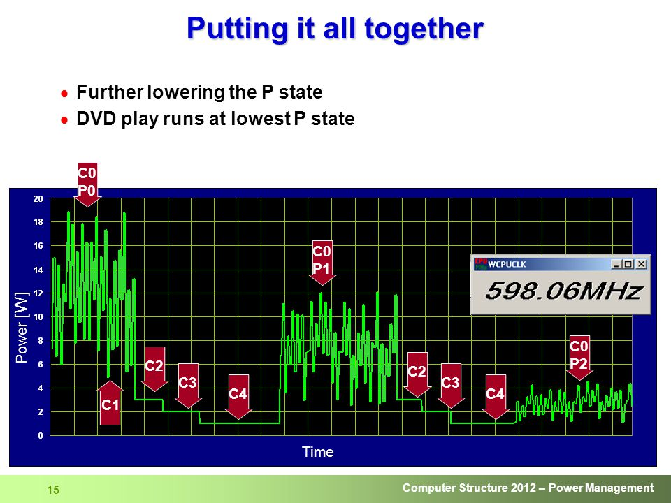 Computer Structure 2012 – Power Management 15  Further lowering the P state  DVD play runs at lowest P state Putting it all together Time Power [W] C2 C3 C4 C0 P1 C0 P2 C2 C3 C4 C1 C0 P0