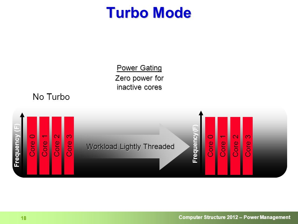 Computer Structure 2012 – Power Management 18 Frequency (F) No Turbo Core 0Core 1Core 2Core 3 Core 2Core 3Core 0Core 1 Power Gating Zero power for ina