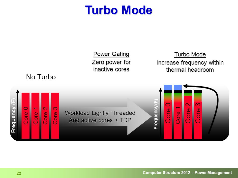 Computer Structure 2012 – Power Management 22 Frequency (F) No Turbo Core 0Core 1Core 2Core 3 Workload Lightly Threaded And active cores < TDP Core 2 Core 3 Core 1 Core 0 Turbo Mode Increase frequency within thermal headroom Power Gating Zero power for inactive cores