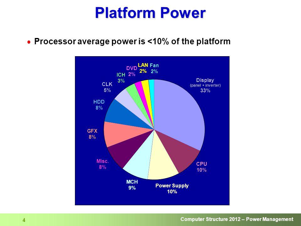 Computer Structure 2012 – Power Management 4 Platform Power  Processor average power is <10% of the platform Display (panel + inverter) 33% CPU 10% P