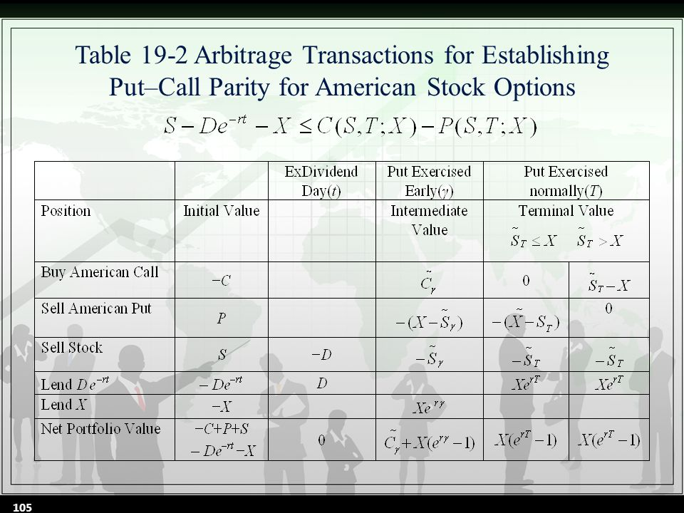 Table 19-2 Arbitrage Transactions for Establishing Put–Call Parity for American Stock Options 105