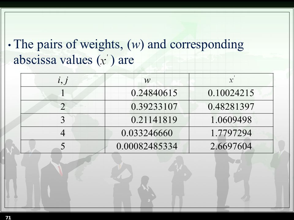 The pairs of weights, (w) and corresponding abscissa values ( ) are i, jw 10.248406150.10024215 20.392331070.48281397 30.211418191.0609498 40.0332466601.7797294 50.000824853342.6697604 71