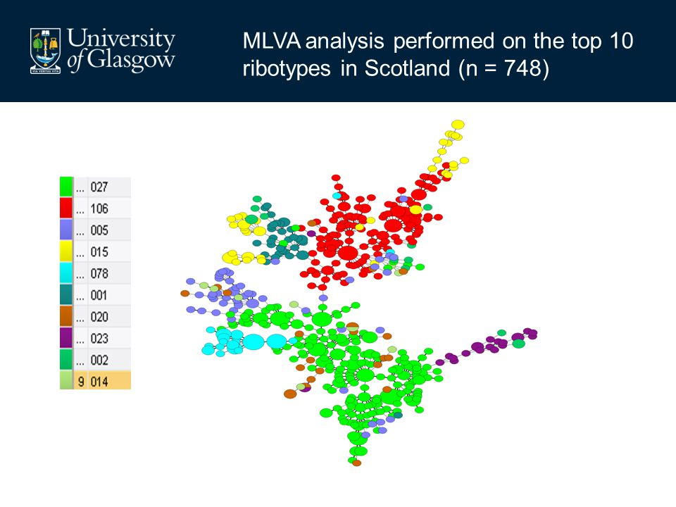 MLVA analysis performed on the top 10 ribotypes in Scotland (n = 748)
