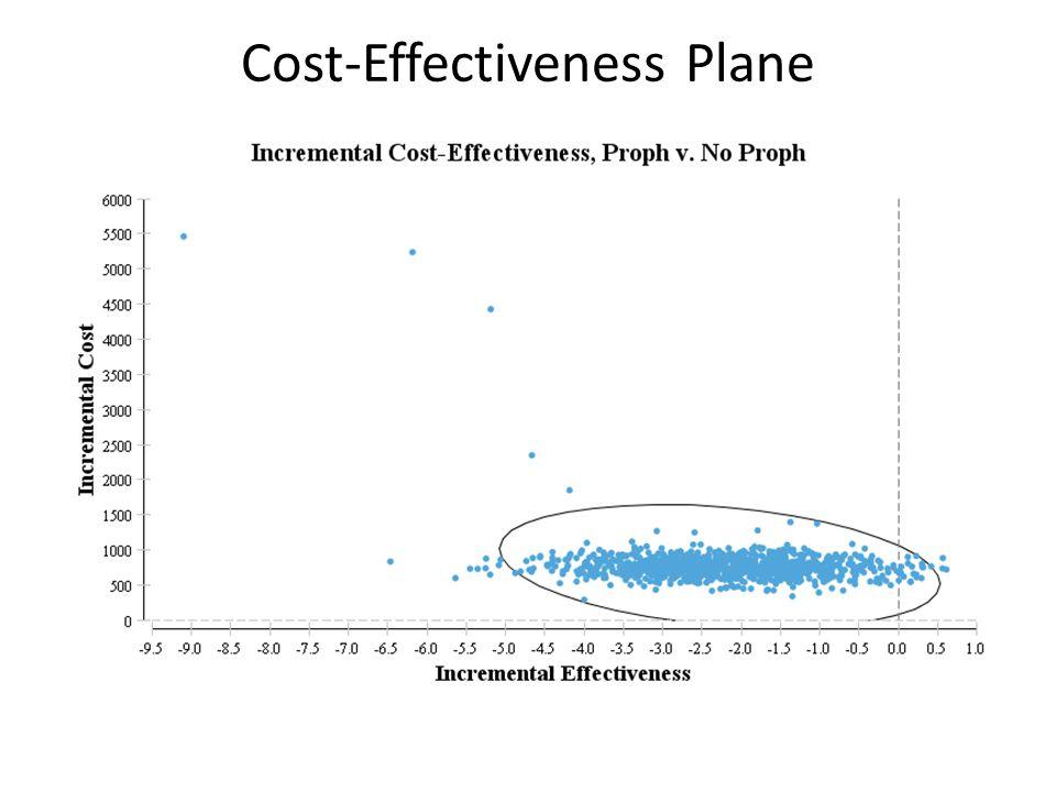 Cost-Effectiveness Plane
