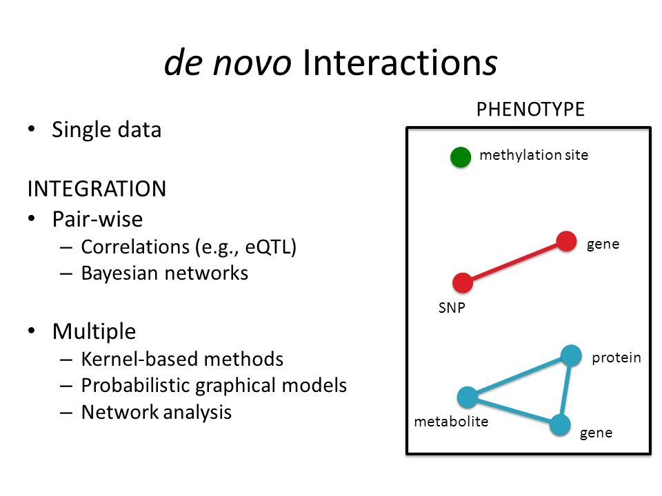 de novo Interactions Single data INTEGRATION Pair-wise – Correlations (e.g., eQTL) – Bayesian networks Multiple – Kernel-based methods – Probabilistic graphical models – Network analysis gene SNP protein metabolite gene methylation site PHENOTYPE