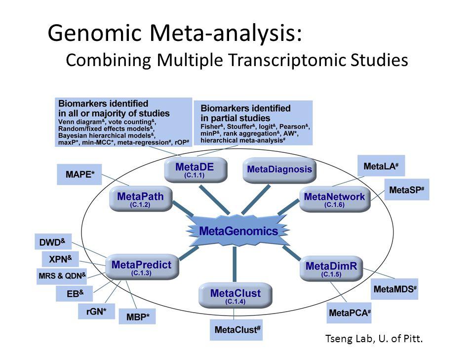 Genomic Meta-analysis: Combining Multiple Transcriptomic Studies Tseng Lab, U. of Pitt.