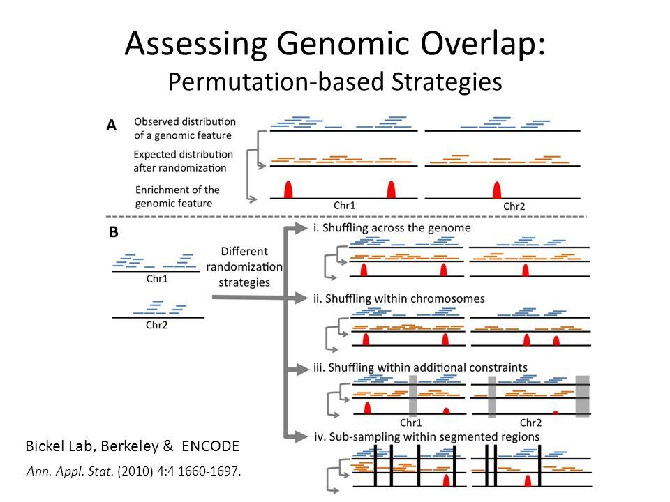 Assessing Genomic Overlap: Permutation-based Strategies Bickel Lab, Berkeley & ENCODE Ann.