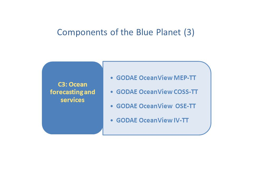 GODAE OceanView MEP-TT GODAE OceanView COSS-TT GODAE OceanView OSE-TT GODAE OceanView IV-TT C3: Ocean forecasting and services Components of the Blue Planet (3)