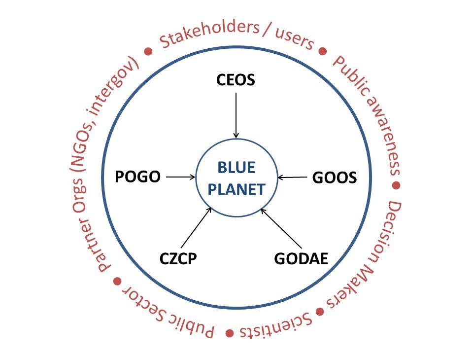 CEOS GOOS GODAECZCP POGO BLUE PLANET [Figure 6]