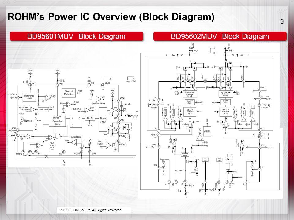 BD95602MUV Block Diagram BD95601MUV Block Diagram ROHM's Power IC Overview (Block Diagram) 9 2013 ROHM Co.,Ltd.