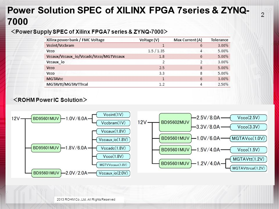 Power Solution SPEC of XILINX FPGA 7series & ZYNQ- 7000 2 Xilinx power bank / FMC VoltageVoltage (V)Max Current (A)Tolerance Vccint/Vccbram163.00% Vcco1.5 / 1.3545.00% Vccaux/Vccaux_io/Vccadc/Vcco/MGTVccaux1.865.00% Vccaux_io223.00% Vcco2.585.00% Vcco3.385.00% MGTAVcc163.00% MGTAVtt/MGTAVTTrcal1.242.50% < Power Supply SPEC of Xilinx FPGA7 series & ZYNQ-7000 > < ROHM Power IC Solution > 2013 ROHM Co.,Ltd.