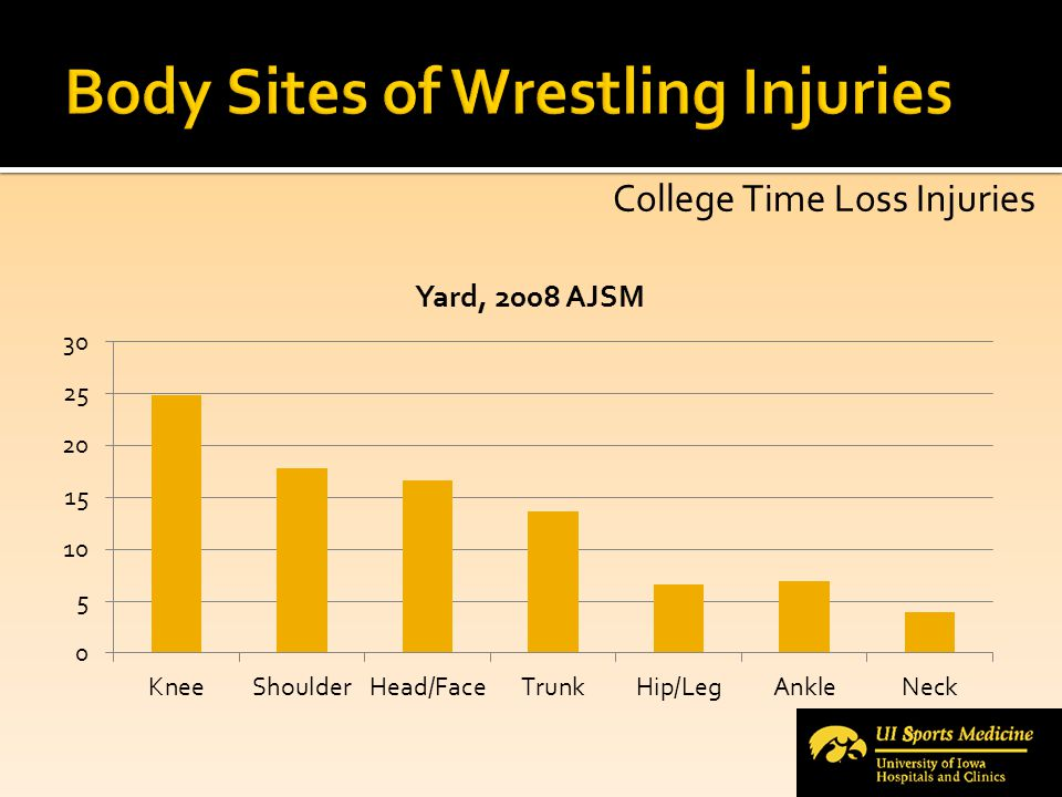 Iowa Wrestling Cervical Disorders  August 2002 to current  56 total problems and cases  Minor= strains, sprains, facet syndrome, mechanical neck pain  10 caused time loss of greater than one week  9 cervical radiculopathy, one brachial plexus traction injury  3 cases to examine
